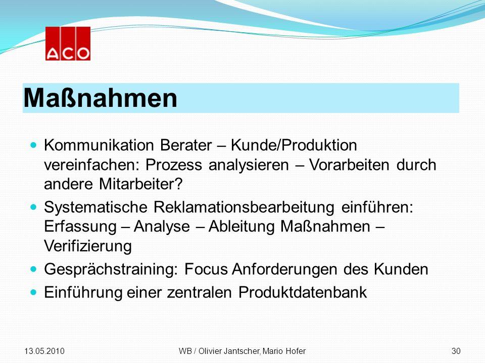 Maßnahmen Kommunikation Berater – Kunde/Produktion vereinfachen: Prozess analysieren – Vorarbeiten durch andere Mitarbeiter? Systematische Reklamation