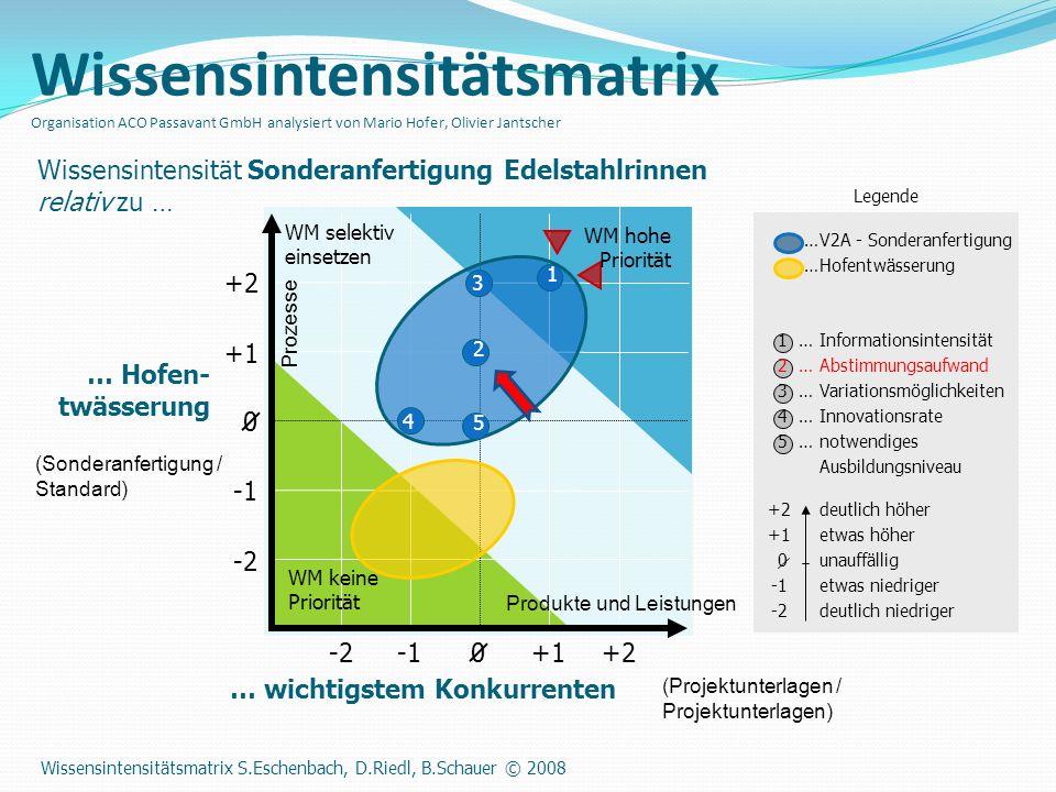 …V2A - Sonderanfertigung …Hofentwässerung 0 0 Wissensintensitätsmatrix Organisation ACO Passavant GmbH analysiert von Mario Hofer, Olivier Jantscher …