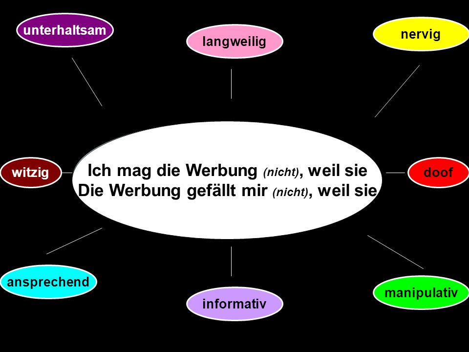 Objectives Talk about the pros and cons of advertising extra vocabulary: die Werbung – advertising unterhaltsam – entertaining ansprechend – appealing manipulativ - manipulative
