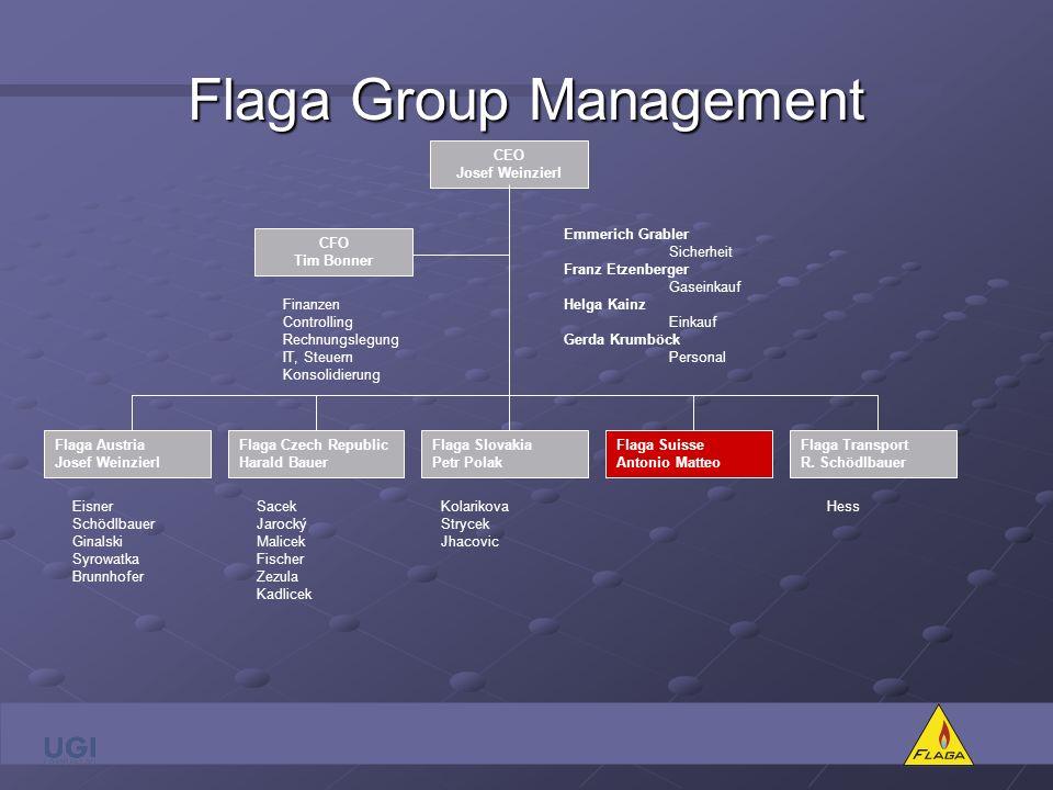Flaga Produkte Flüssiggas im Tank für private Heizanlagen Flüssiggas im Tank für Industrie und Gewerbe Flüssiggas in Flaschen für flexible Einsatzmöglichkeiten Autogas für PKW und LKW
