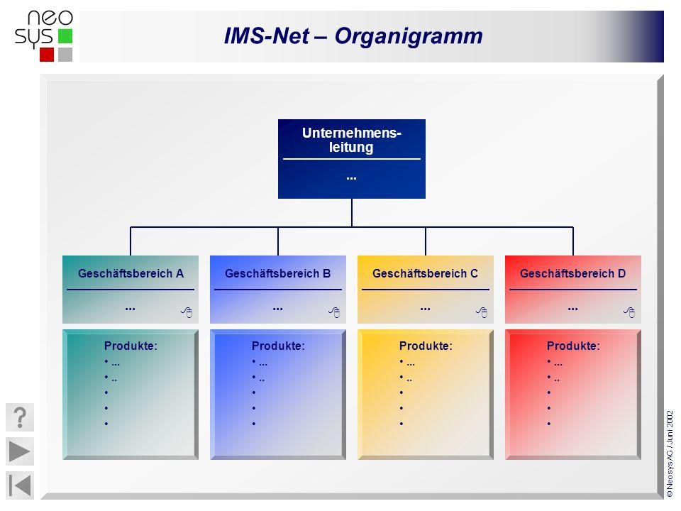 IMS-Net – Organigramm © Neosys AG / Juni 2002... Unternehmens- leitung... Geschäftsbereich C... Geschäftsbereich D... Geschäftsbereich A... Geschäftsb