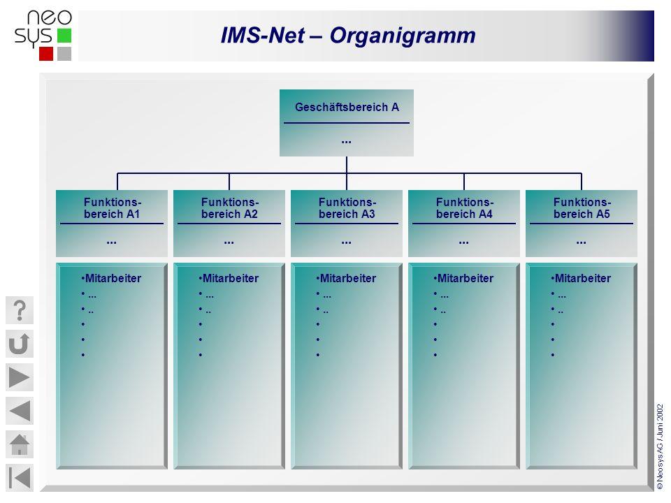 IMS-Net – Organigramm © Neosys AG / Juni 2002... Funktions- bereich A1 Mitarbeiter........ Geschäftsbereich A... Funktions- bereich A2... Funktions- b