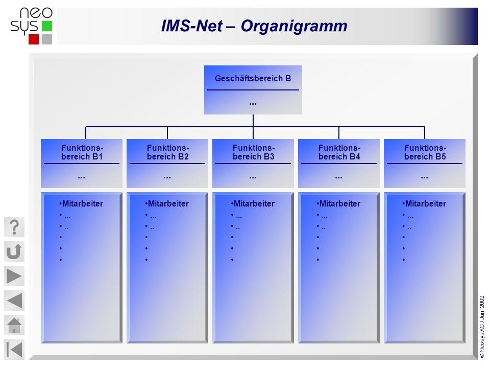IMS-Net – Organigramm © Neosys AG / Juni 2002... Funktions- bereich B1 Mitarbeiter........ Geschäftsbereich B... Funktions- bereich B2... Funktions- b