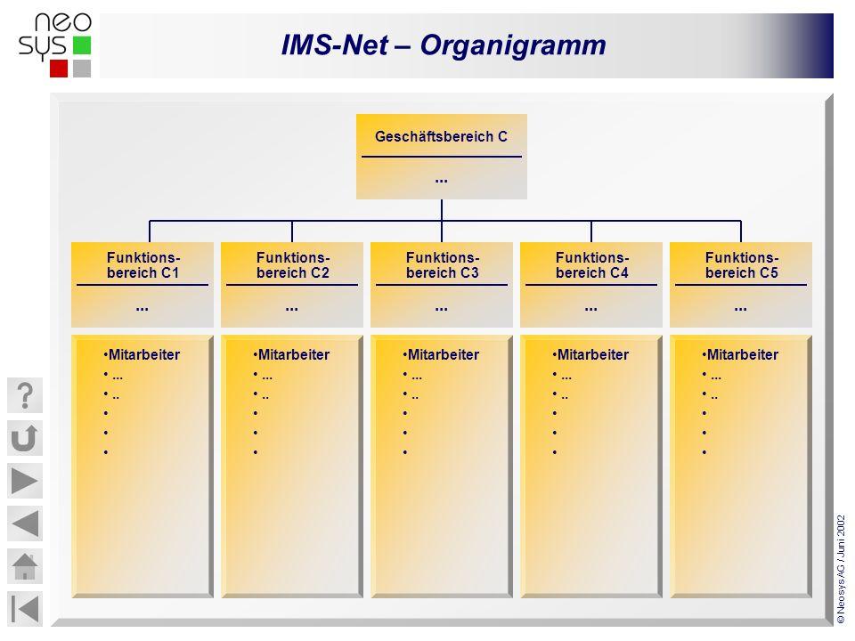 IMS-Net – Organigramm © Neosys AG / Juni 2002... Funktions- bereich C1 Mitarbeiter........ Geschäftsbereich C... Funktions- bereich C2... Funktions- b
