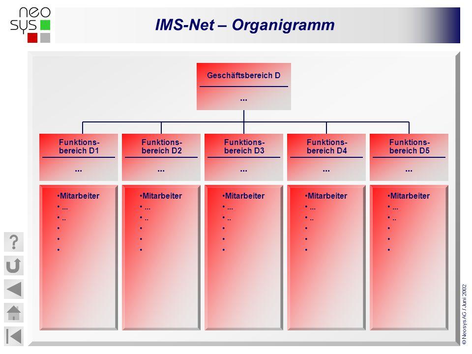 IMS-Net – Organigramm © Neosys AG / Juni 2002... Funktions- bereich D1 Mitarbeiter........ Geschäftsbereich D... Funktions- bereich D2... Funktions- b