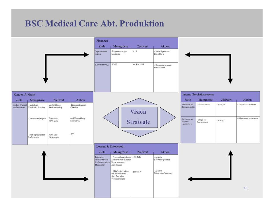 10 BSC Medical Care Abt. Produktion Vision Strategie