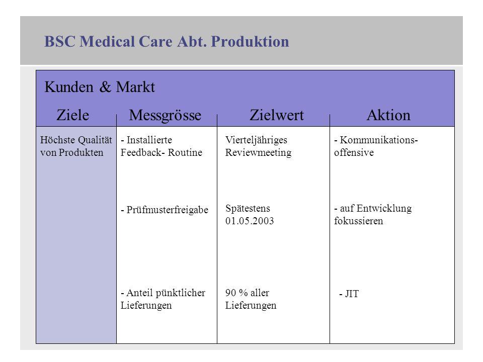11 BSC Medical Care Abt. Produktion Kunden & Markt ZieleMessgrösseZielwertAktion Höchste Qualität von Produkten - Installierte Feedback- Routine Viert