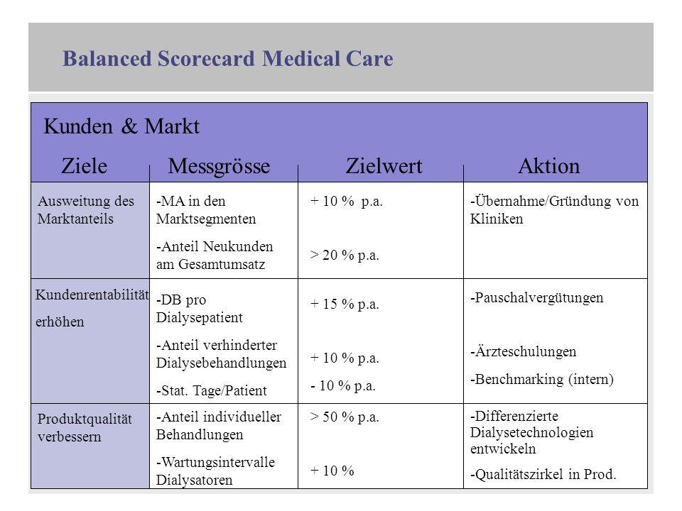 9 Balanced Scorecard Medical Care Kunden & Markt ZieleMessgrösseZielwertAktion Ausweitung des Marktanteils -MA in den Marktsegmenten -Anteil Neukunden