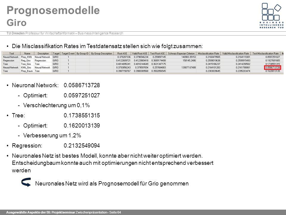 TU Dresden Professur für Wirtschaftsinformatik – Business Intelligence Research Ausgewählte Aspekte der BI: Projektseminar Zwischenpräsentation– Seite 64 Prognosemodelle Giro Die Misclassifikation Rates im Testdatensatz stellen sich wie folgt zusammen: Neuronal Network: 0.0586713728 -Optimiert: 0.0597251027 -Verschlechterung um 0,1% Tree: 0.1738551315 -Optimiert: 0.1620013139 -Verbesserung um 1,2% Regression: 0.2132549094 Neuronales Netz ist bestes Modell, konnte aber nicht weiter optimiert werden.