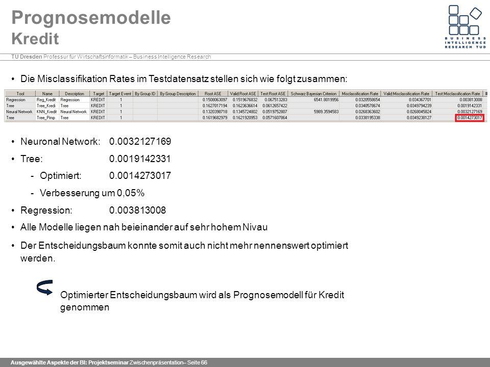 TU Dresden Professur für Wirtschaftsinformatik – Business Intelligence Research Ausgewählte Aspekte der BI: Projektseminar Zwischenpräsentation– Seite 66 Prognosemodelle Kredit Die Misclassifikation Rates im Testdatensatz stellen sich wie folgt zusammen: Neuronal Network: 0.0032127169 Tree: 0.0019142331 -Optimiert: 0.0014273017 -Verbesserung um 0,05% Regression: 0.003813008 Alle Modelle liegen nah beieinander auf sehr hohem Nivau Der Entscheidungsbaum konnte somit auch nicht mehr nennenswert optimiert werden.