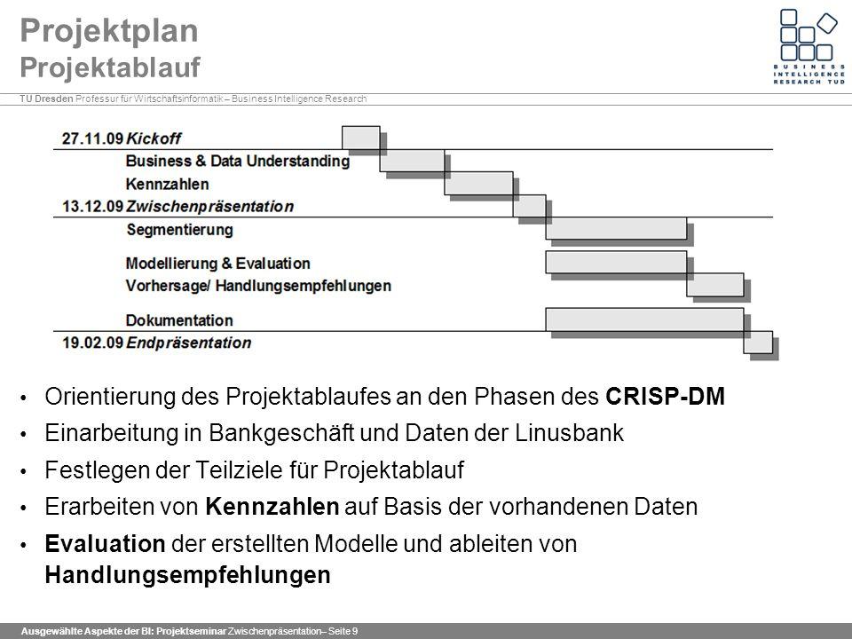 TU Dresden Professur für Wirtschaftsinformatik – Business Intelligence Research Ausgewählte Aspekte der BI: Projektseminar Zwischenpräsentation– Seite 10 Projektplan Kooperation der Projektarbeit