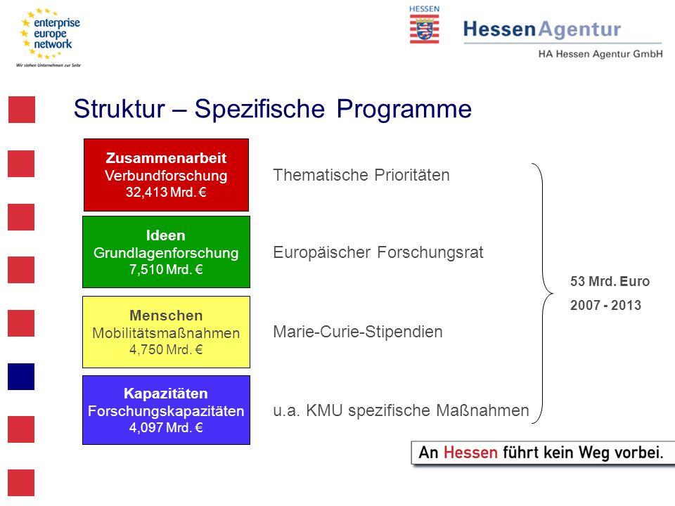 Struktur – Spezifische Programme Zusammenarbeit Verbundforschung 32,413 Mrd. Ideen Grundlagenforschung 7,510 Mrd. Menschen Mobilitätsmaßnahmen 4,750 M