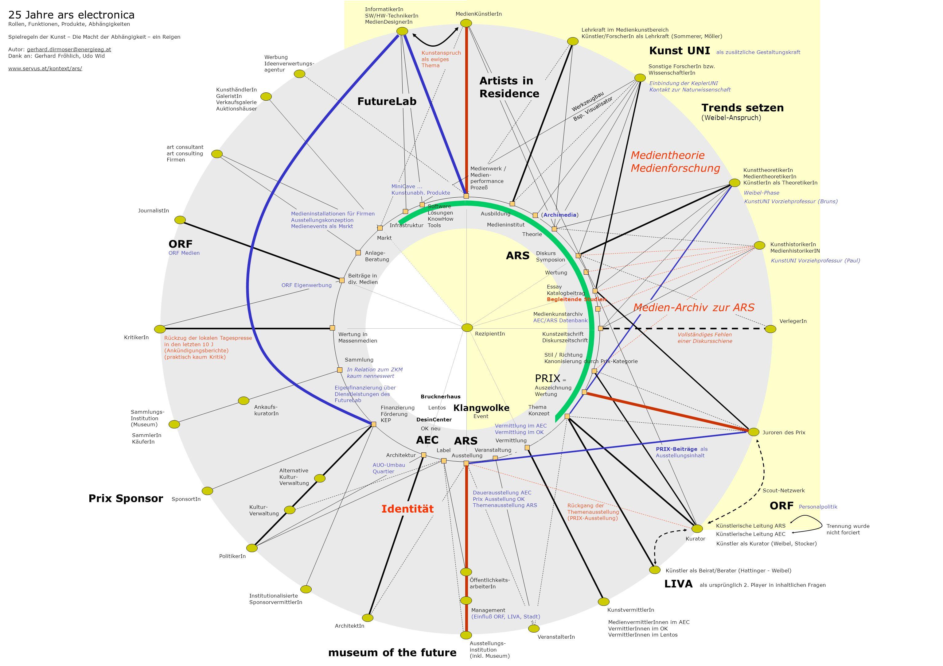 Theorie Diskurs Symposion Kunstzeitschrift Diskurszeitschrift Thema Konzept Architektur Finanzierung Förderung KEP Sammlung Wertung in Massenmedien Markt Ausstellungs- institution (inkl.