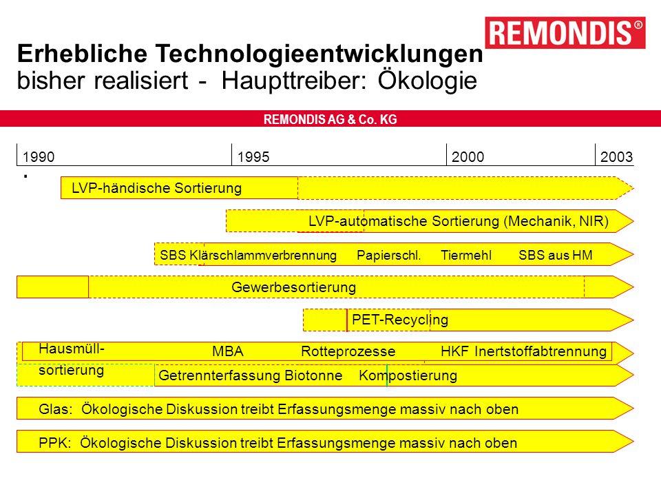 REMONDIS AG & Co. KG Erhebliche Technologieentwicklungen bisher realisiert - Haupttreiber: Ökologie. 1990200320001995 LVP-händische Sortierung LVP-aut
