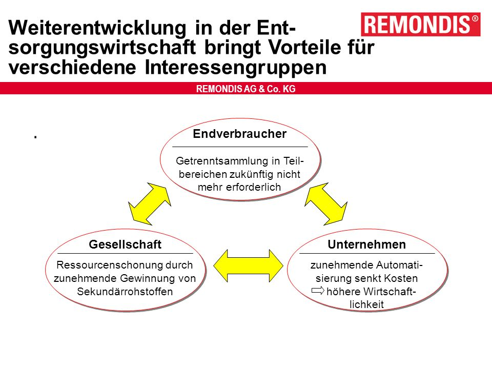 REMONDIS AG & Co. KG Weiterentwicklung in der Ent- sorgungswirtschaft bringt Vorteile für verschiedene Interessengruppen. Endverbraucher Getrenntsamml