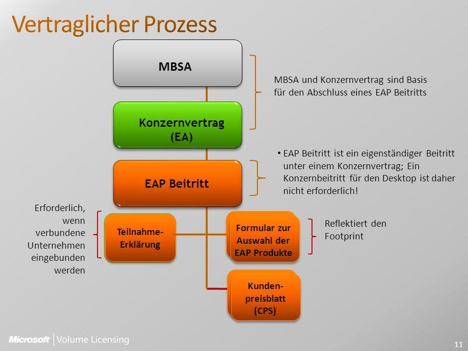 Teilnahme- Erklärung MBSA Formular zur Auswahl der EAP Produkte Kunden- preisblatt (CPS) MBSA und Konzernvertrag sind Basis für den Abschluss eines EAP Beitritts Reflektiert den Footprint EAP Beitritt ist ein eigenständiger Beitritt unter einem Konzernvertrag; Ein Konzernbeitritt für den Desktop ist daher nicht erforderlich.