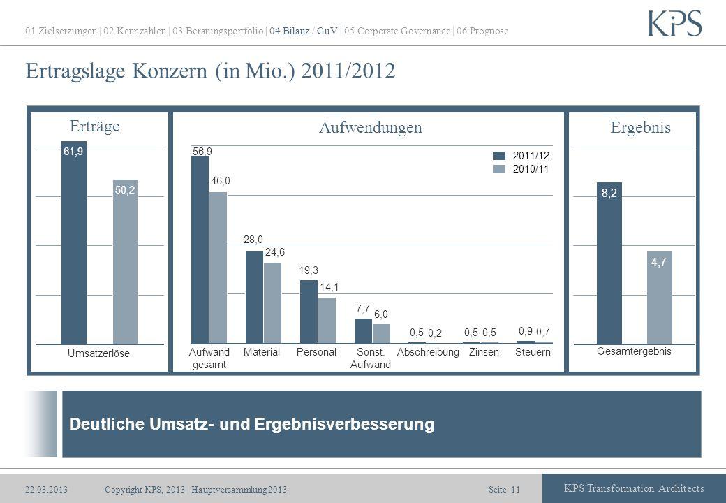Seite KPS Transformation Architects Ertragslage Konzern (in Mio.) 2011/2012 Copyright KPS, 2013 | Hauptversammlung 201311 Umsatzerlöse MaterialAufwand gesamt PersonalSonst.