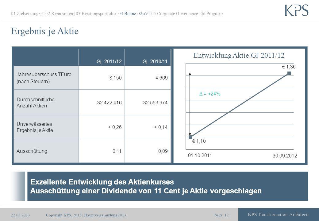Seite KPS Transformation Architects Ergebnis je Aktie Copyright KPS, 2013 | Hauptversammlung 201312 Gj. 2011/12Gj. 2010/11 Jahresüberschuss TEuro (nac