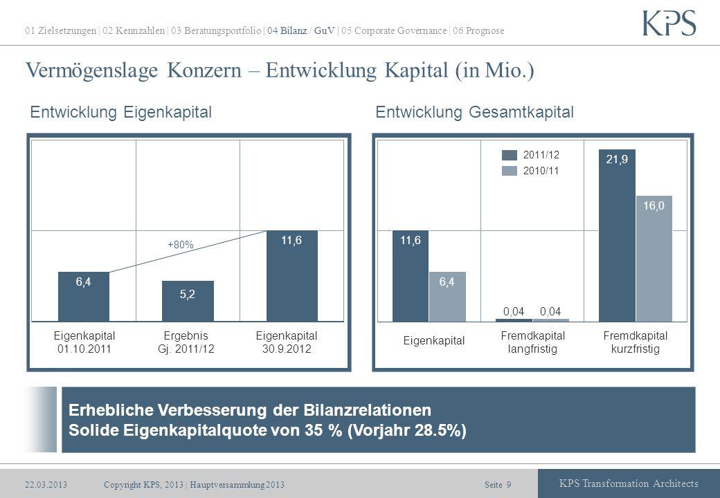 Seite KPS Transformation Architects Vermögenslage Konzern – Entwicklung Kapital (in Mio.) Copyright KPS, 2013 | Hauptversammlung 20139 Entwicklung Eig