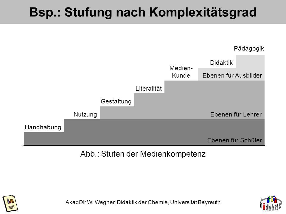 AkadDir W. Wagner, Didaktik der Chemie, Universität Bayreuth Bsp.: Stufung nach Komplexitätsgrad Ebenen für Lehrer Gestaltung Literalität Medien- Kund