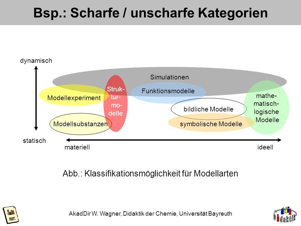 AkadDir W. Wagner, Didaktik der Chemie, Universität Bayreuth Bsp.: Scharfe / unscharfe Kategorien Abb.: Klassifikationsmöglichkeit für Modellarten dyn