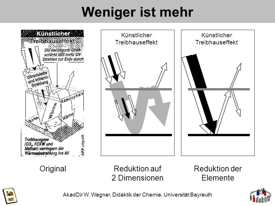 AkadDir W. Wagner, Didaktik der Chemie, Universität Bayreuth Weniger ist mehr OriginalReduktion auf 2 Dimensionen Künstlicher Treibhauseffekt Reduktio
