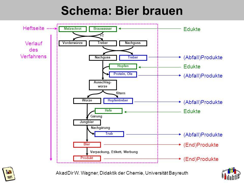 AkadDir W. Wagner, Didaktik der Chemie, Universität Bayreuth Schema: Bier brauen Verpackung, Etikett, Werbung MalzschrotBrauwasser Vorderwürze +T Treb