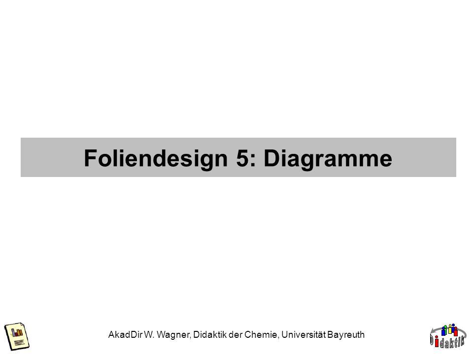 AkadDir W. Wagner, Didaktik der Chemie, Universität Bayreuth Foliendesign 5: Diagramme