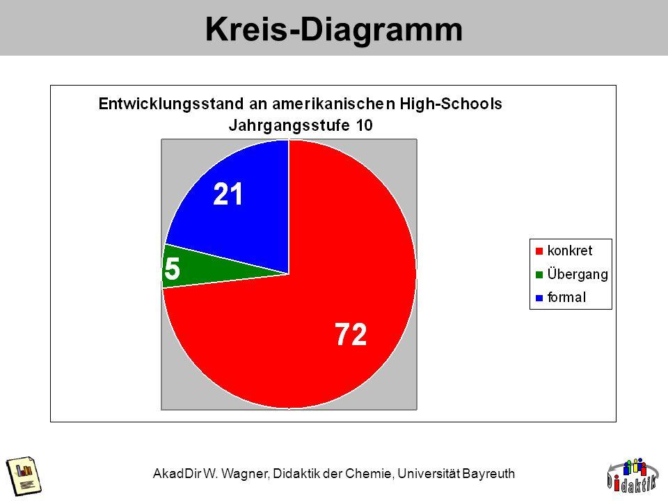 AkadDir W. Wagner, Didaktik der Chemie, Universität Bayreuth Kreis-Diagramm