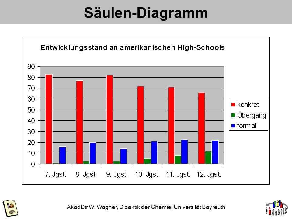 AkadDir W. Wagner, Didaktik der Chemie, Universität Bayreuth Säulen-Diagramm