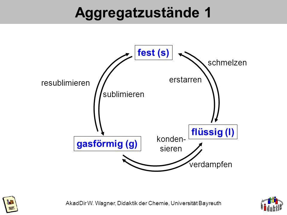 AkadDir W. Wagner, Didaktik der Chemie, Universität Bayreuth Aggregatzustände 1 fest (s) flüssig (l) gasförmig (g) erstarren schmelzen konden- sieren