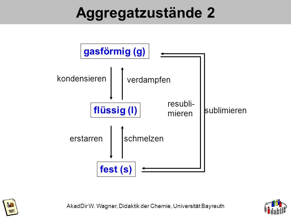 AkadDir W. Wagner, Didaktik der Chemie, Universität Bayreuth Aggregatzustände 2 fest (s) flüssig (l) gasförmig (g) erstarrenschmelzen kondensieren ver