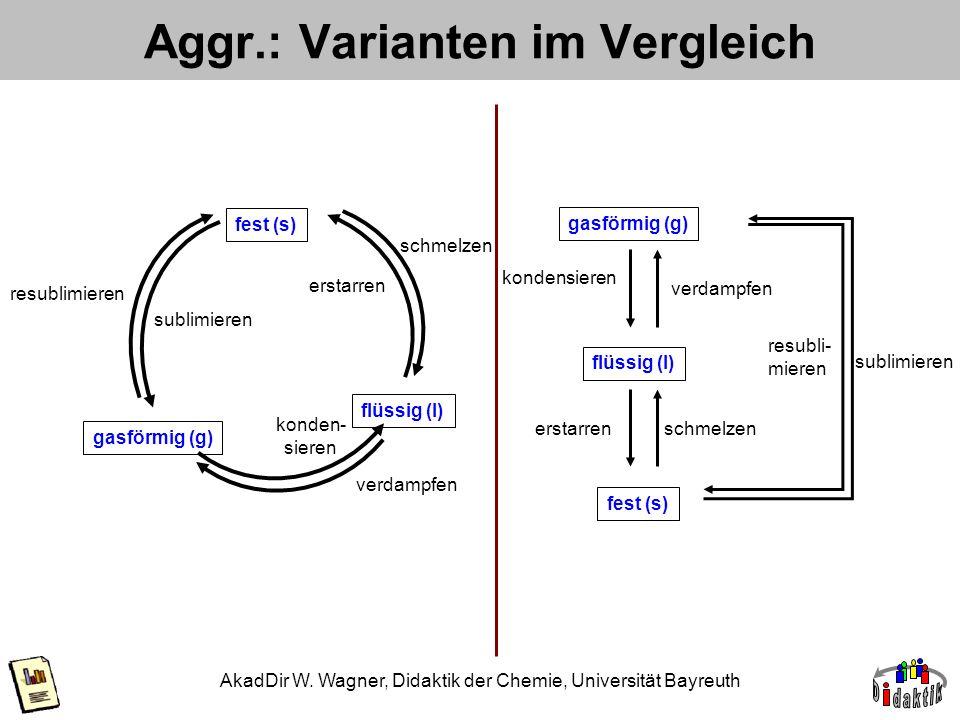 AkadDir W. Wagner, Didaktik der Chemie, Universität Bayreuth Aggr.: Varianten im Vergleich fest (s) flüssig (l) gasförmig (g) erstarren schmelzen kond