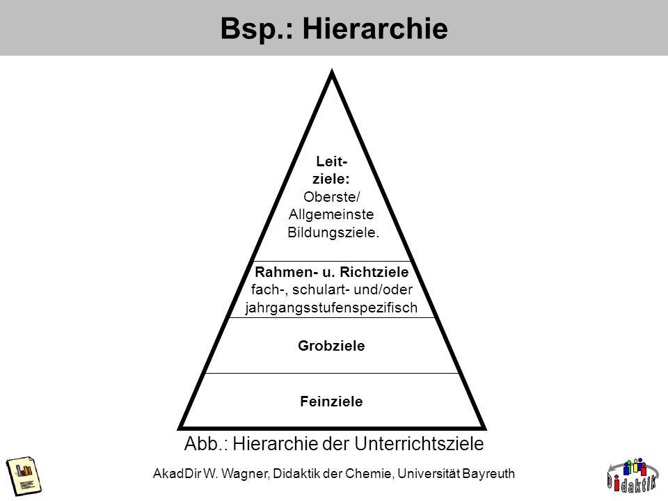 AkadDir W. Wagner, Didaktik der Chemie, Universität Bayreuth Bsp.: Hierarchie Abb.: Hierarchie der Unterrichtsziele Leit- ziele: Oberste/ Allgemeinste