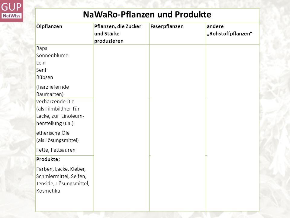 NaWaRo-Pflanzen und Produkte Ölpflanzen Pflanzen, die Zucker und Stärke produzieren Faserpflanzen andere Rohstoffpflanzen Raps Sonnenblume Lein Senf R