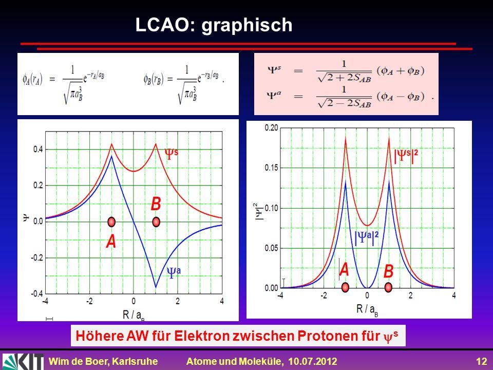 Wim de Boer, Karlsruhe Atome und Moleküle, 10.07.2012 12 LCAO: graphisch Höhere AW für Elektron zwischen Protonen für s