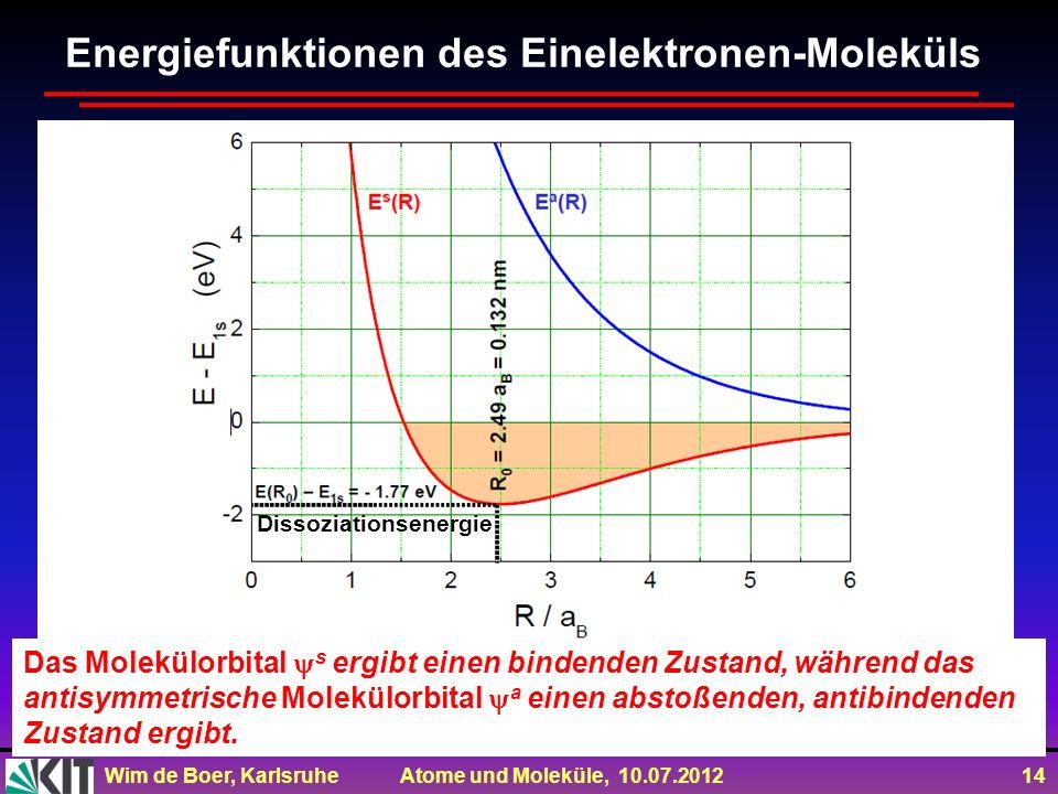 Wim de Boer, Karlsruhe Atome und Moleküle, 10.07.2012 14 Energiefunktionen des Einelektronen-Moleküls Dissoziationsenergie Das Molekülorbital s ergibt