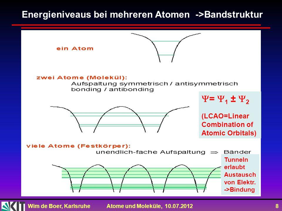 Wim de Boer, Karlsruhe Atome und Moleküle, 10.07.2012 8 Energieniveaus bei mehreren Atomen ->Bandstruktur = 1 ± 2 (LCAO=Linear Combination of Atomic O