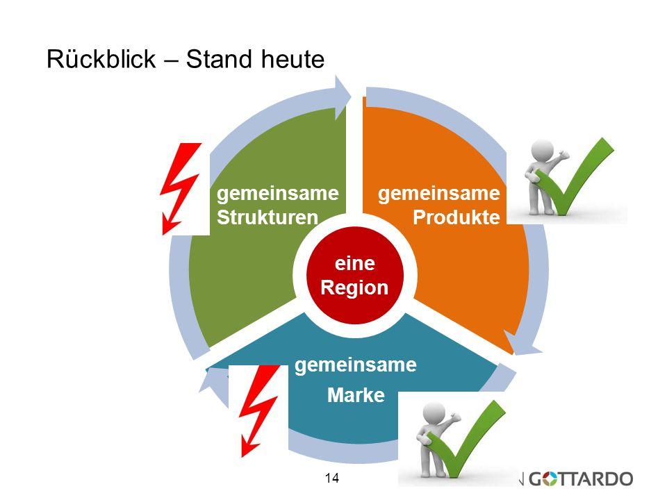 gemeinsame Marke Rückblick – Stand heute 14 gemeinsame Strukturen gemeinsame Produkte eine Region