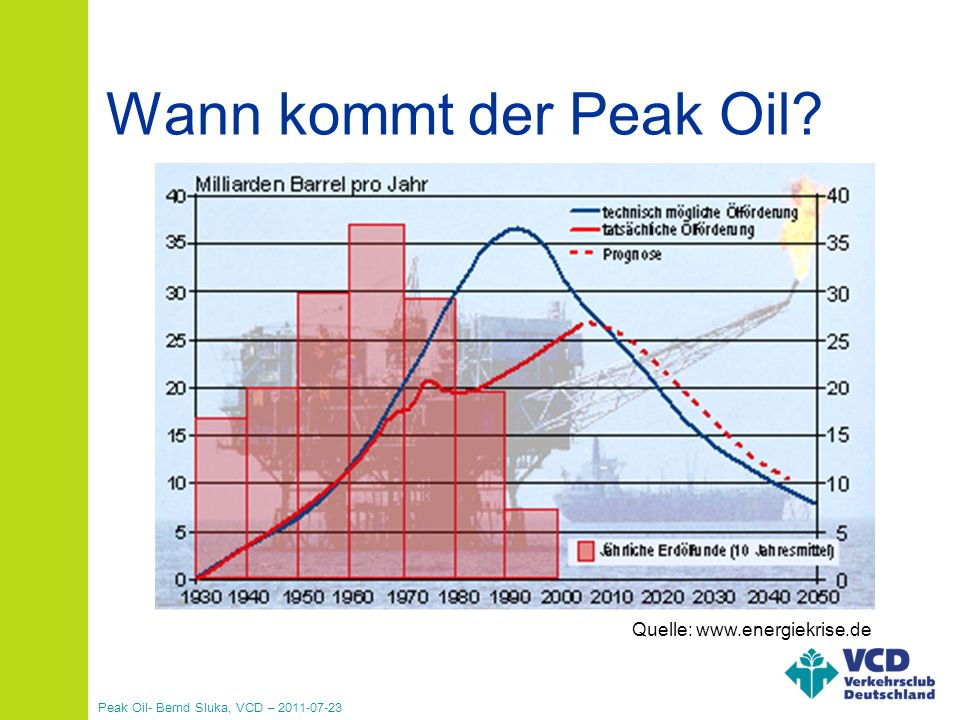 Peak Oil- Bernd Sluka, VCD – 2011-07-23 Wann kommt der Peak Oil?