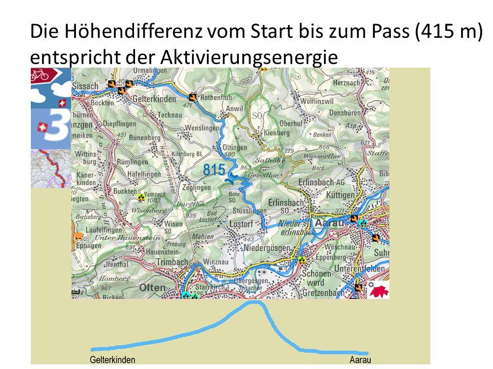 Die Höhendifferenz vom Start bis zum Pass (415 m) entspricht der Aktivierungsenergie