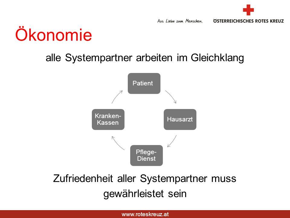 www.roteskreuz.at Ökonomie alle Systempartner arbeiten im Gleichklang Zufriedenheit aller Systempartner muss gewährleistet sein PatientHausarzt Pflege