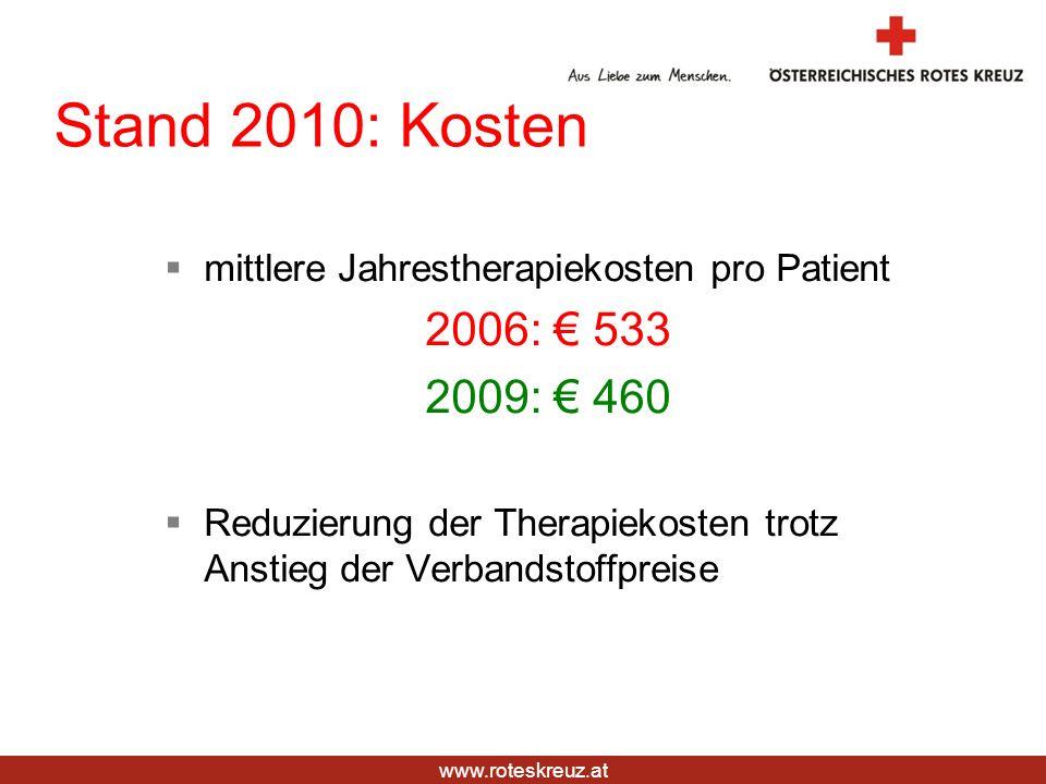 www.roteskreuz.at Stand 2010: Kosten mittlere Jahrestherapiekosten pro Patient 2006: 533 2009: 460 Reduzierung der Therapiekosten trotz Anstieg der Ve