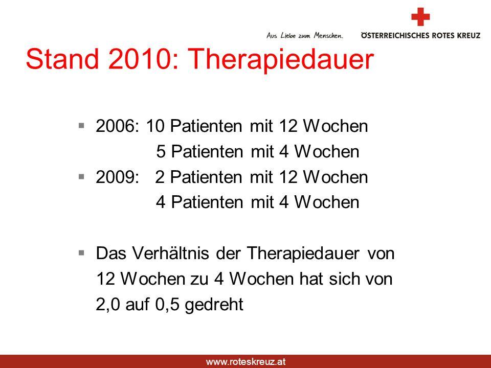 www.roteskreuz.at Stand 2010: Therapiedauer 2006: 10 Patienten mit 12 Wochen 5 Patienten mit 4 Wochen 2009: 2 Patienten mit 12 Wochen 4 Patienten mit