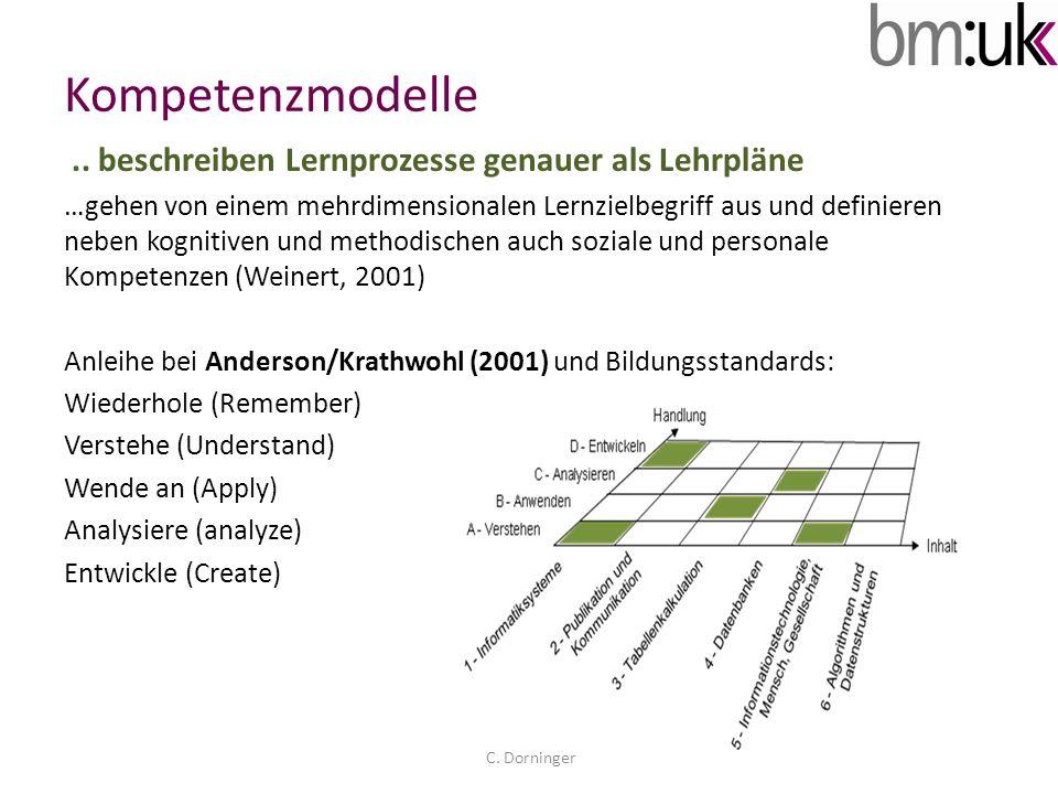 EQR: KENNTNISSE Berufsbildung: Kompetenzmodell – EQR/NQR EQR: KENNTNISSE (Knowledge) WiedergebenVerstehenAnwendenAnalysieren Entwickeln EQR: FERTIGKEITEN (Skills) Inhalts- bereich 1 Inhalts- bereich 2 INHALTSDIMENSION HANDLUNGSDIMENSION DESKRIPTOR EQR: KOMPETENZ (Competence) Verantwort- lichkeit Selbstständig- keit Soziale & Personale Dimension