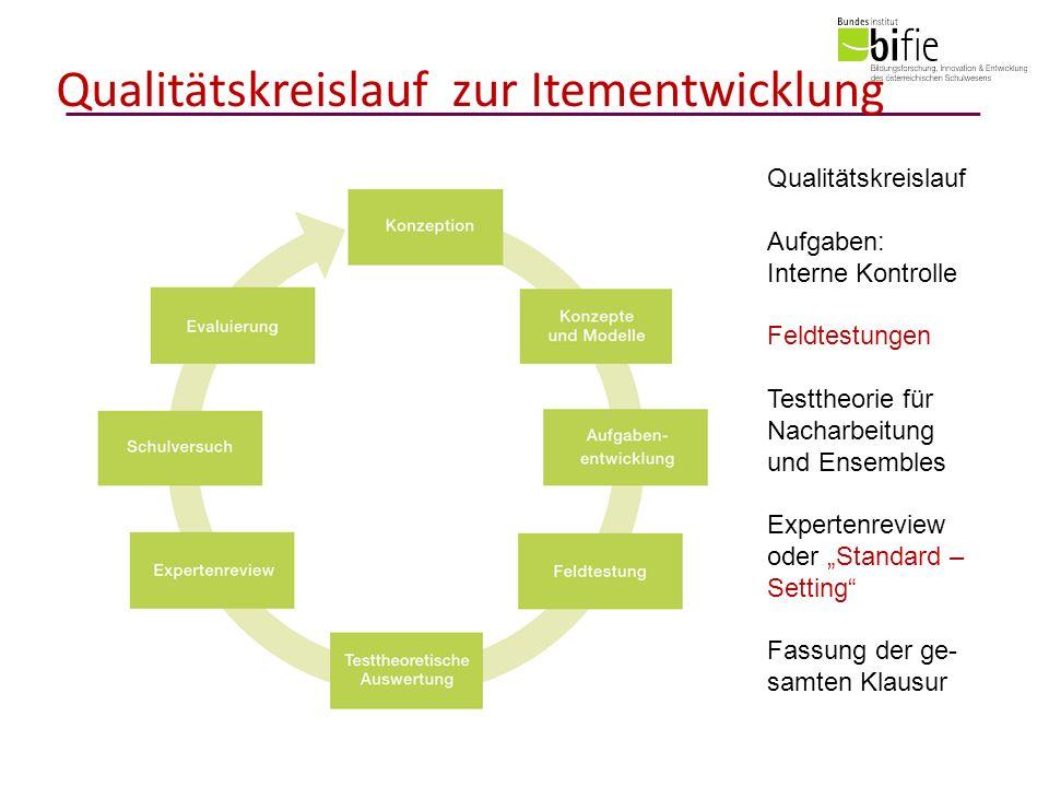 Qualitätskreislauf zur Itementwicklung Qualitätskreislauf Aufgaben: Interne Kontrolle Feldtestungen Testtheorie für Nacharbeitung und Ensembles Expertenreview oder Standard – Setting Fassung der ge- samten Klausur