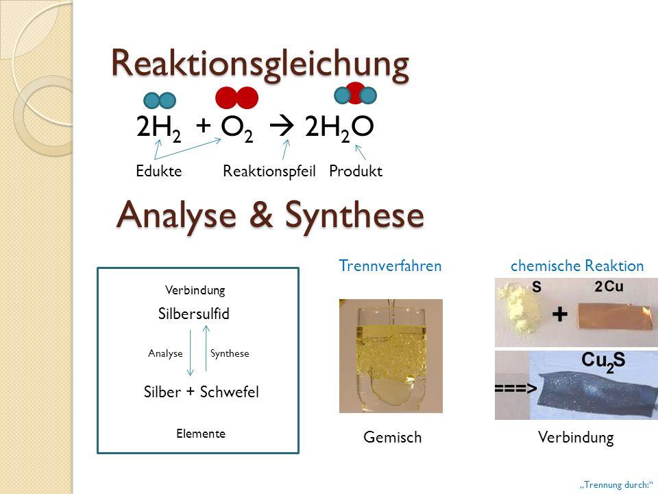 GemischVerbindung Trennverfahren chemische Reaktion Reaktionsgleichung 2H 2 + O 2 2H 2 O Edukte Reaktionspfeil Produkt Analyse & Synthese Verbindung S
