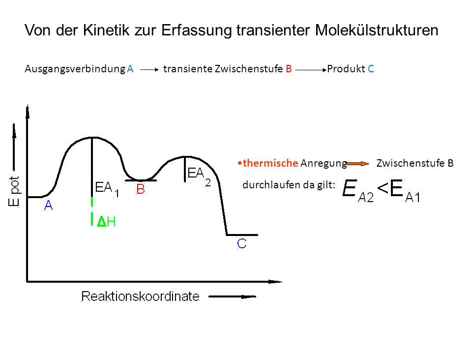Von der Kinetik zur Erfassung transienter Molekülstrukturen Ausgangsverbindung A transiente Zwischenstufe B Produkt C thermische Anregung Zwischenstufe B durchlaufen da gilt: