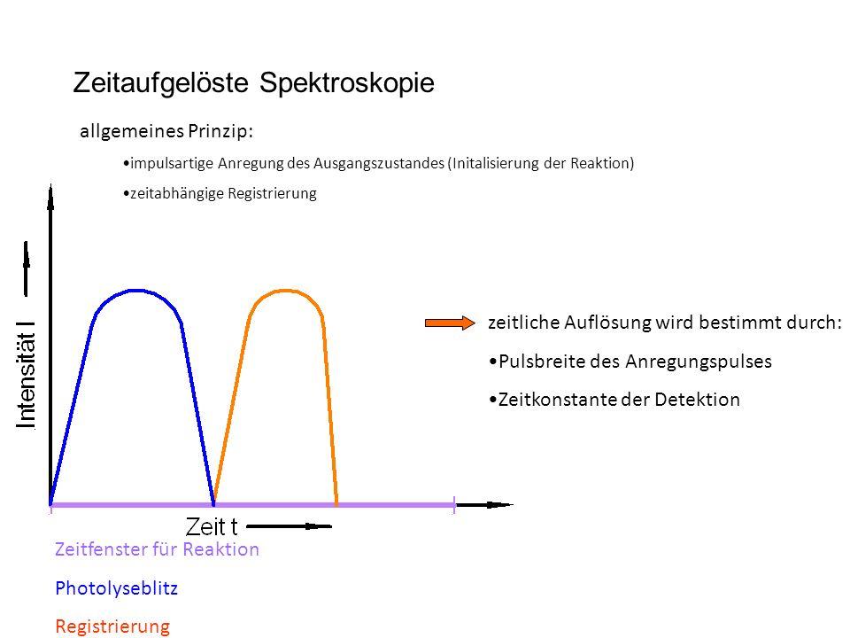 Zeitaufgelöste Spektroskopie allgemeines Prinzip: impulsartige Anregung des Ausgangszustandes (Initalisierung der Reaktion) zeitabhängige Registrierung Zeitfenster für Reaktion Photolyseblitz Registrierung zeitliche Auflösung wird bestimmt durch: Pulsbreite des Anregungspulses Zeitkonstante der Detektion
