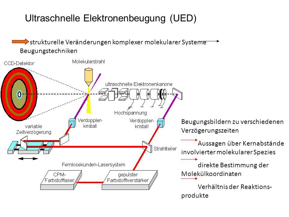 Ultraschnelle Elektronenbeugung (UED) strukturelle Veränderungen komplexer molekularer Systeme Beugungstechniken Beugungsbildern zu verschiedenen Verzögerungszeiten Aussagen über Kernabstände involvierter molekularer Spezies direkte Bestimmung der Molekülkoordinaten Verhältnis der Reaktions- produkte